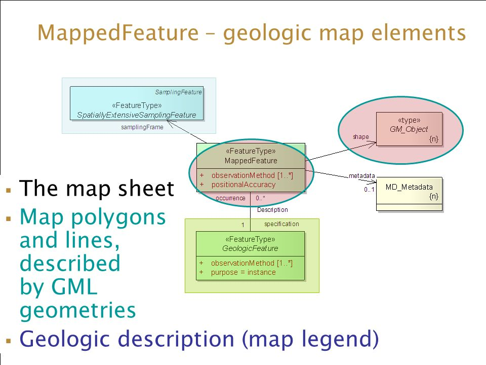 The map sheet Map polygons and lines, described by GML geometries Geologic description (map legend) MappedFeature – geologic map elements