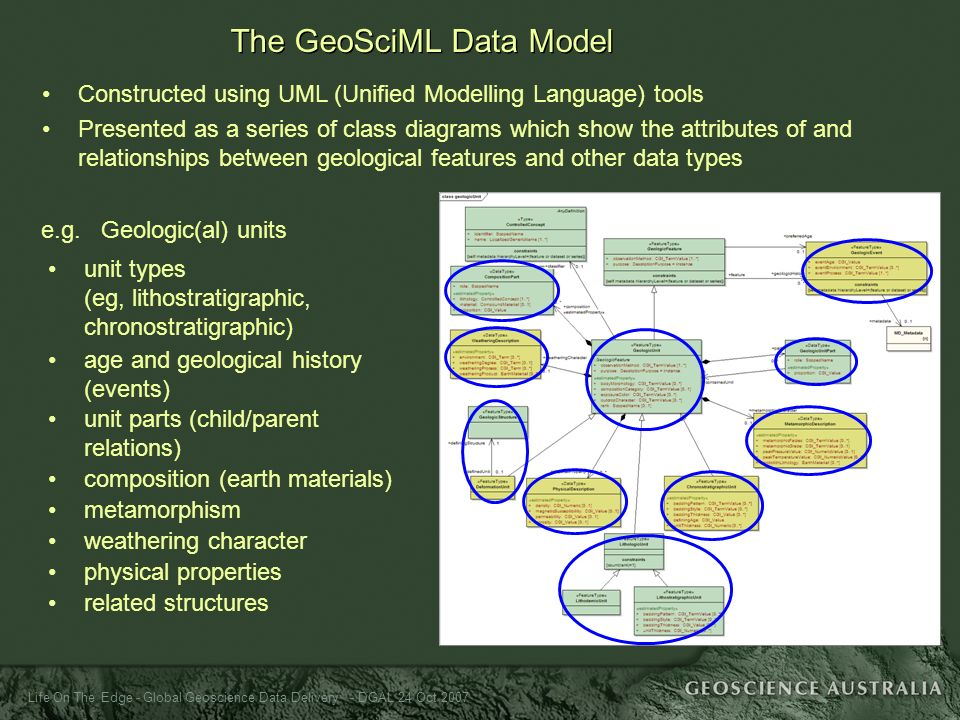 Life On The Edge - Global Geoscience Data Delivery - DGAL 24 Oct 2007 Constructed using UML (Unified Modelling Language) tools Presented as a series o