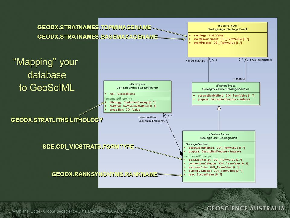 Life On The Edge - Global Geoscience Data Delivery - DGAL 24 Oct 2007 GEODX.STRATNAMES.TOPMINAGENAME GEODX.STRATNAMES.BASEMAXAGENAME GEODX.STRATNAMES.