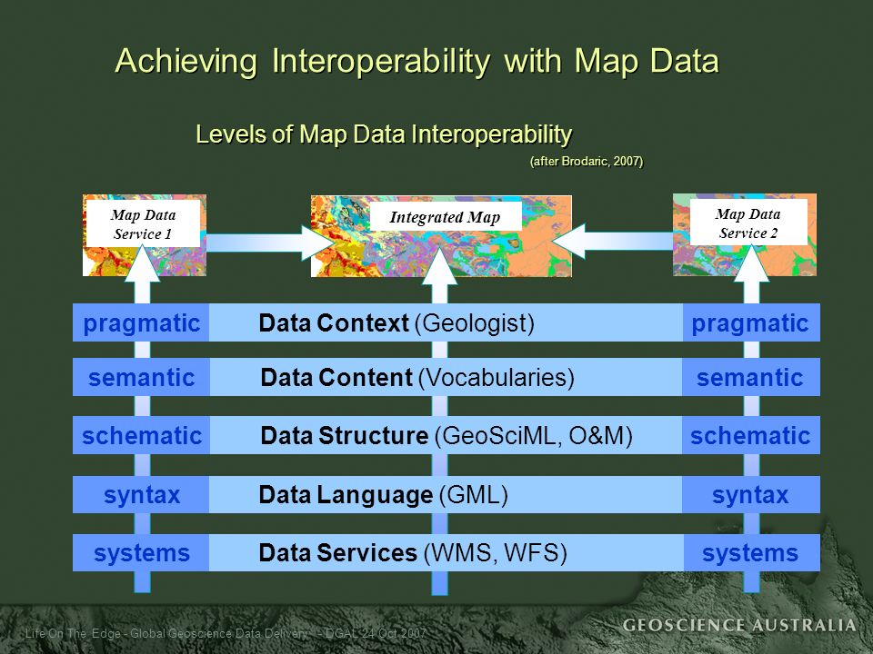Life On The Edge - Global Geoscience Data Delivery - DGAL 24 Oct 2007 Integrated Map Map Data Service 1 Map Data Service 2 Levels of Map Data Interope