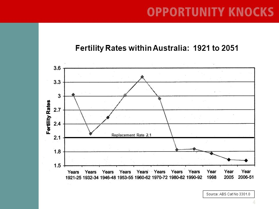 4 Fertility Rates within Australia: 1921 to 2051 Source: ABS Cat No Replacement Rate 2.1