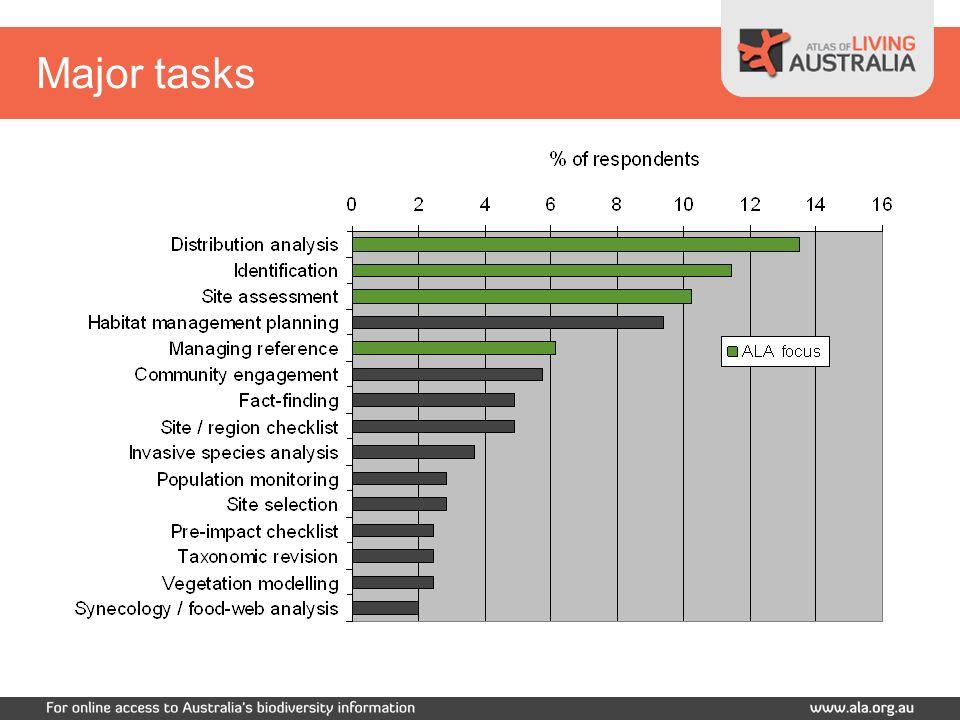 Major tasks