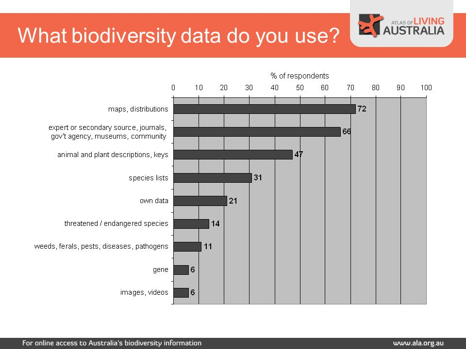 What biodiversity data do you use?