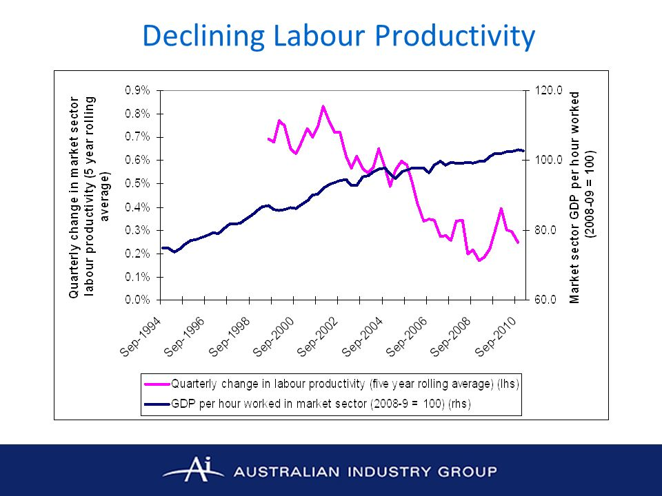 Declining Labour Productivity