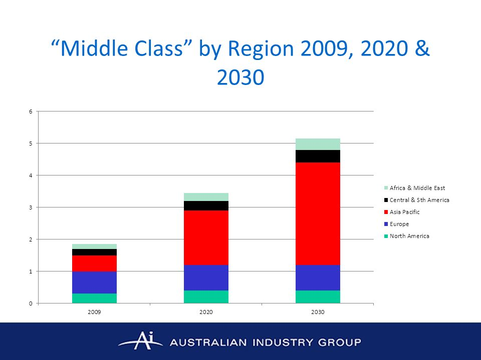 Middle Class by Region 2009, 2020 & 2030
