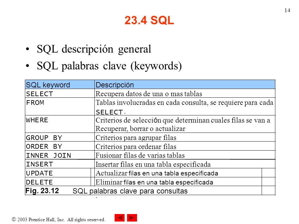 2003 Prentice Hall, Inc. All rights reserved. 14 23.4 SQL SQL descripción general SQL palabras clave (keywords) SQL keyword Descripción SELECT Recuper