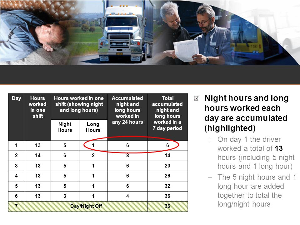 Night hours and long hours worked each day are accumulated (highlighted) –On day 1 the driver worked a total of 13 hours (including 5 night hours and