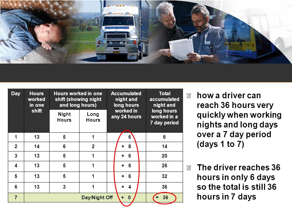 DayHours worked in one shift Hours worked in one shift (showing night and long hours) Accumulated night and long hours worked in any 24 hours Total ac