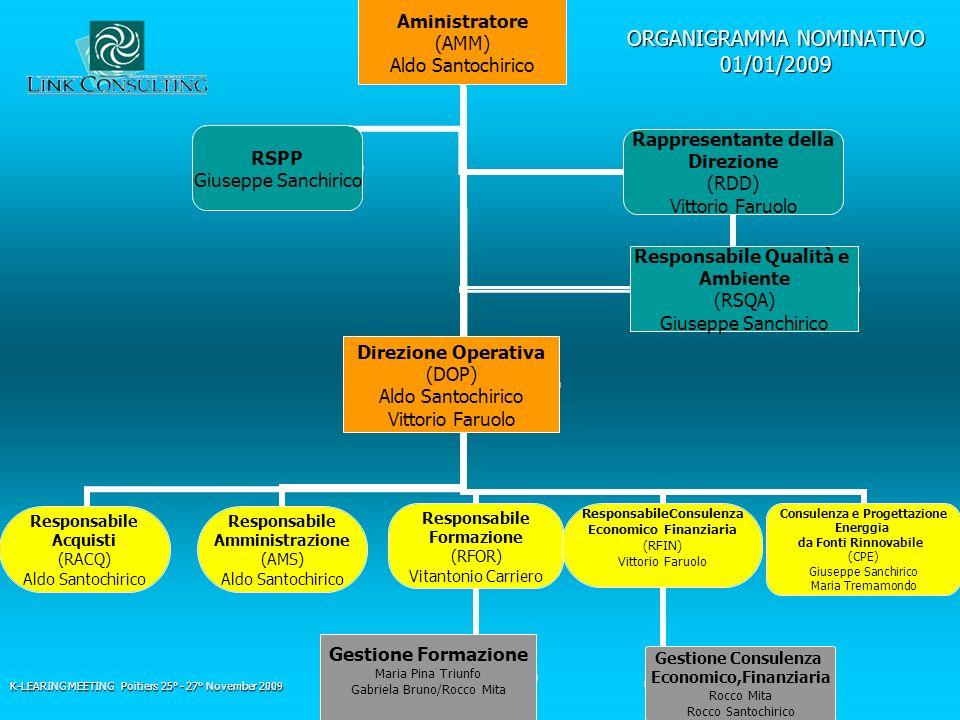 ORGANIGRAMMA NOMINATIVO 01/01/2009 Aministratore (AMM) Aldo Santochirico Responsabile Acquisti (RACQ) Aldo Santochirico Responsabile Amministrazione (