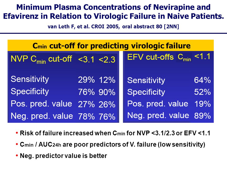 Minimum Plasma Concentrations of Nevirapine and Efavirenz in Relation to Virologic Failure in Naive Patients. van Leth F, et al. CROI 2005, oral abstr