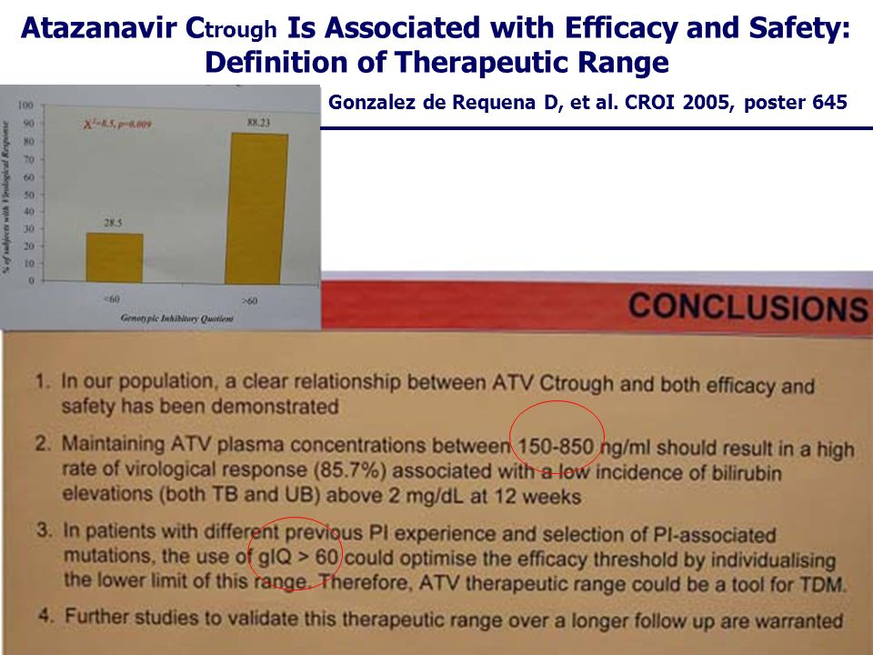 Atazanavir C trough Is Associated with Efficacy and Safety: Definition of Therapeutic Range Gonzalez de Requena D, et al. CROI 2005, poster 645