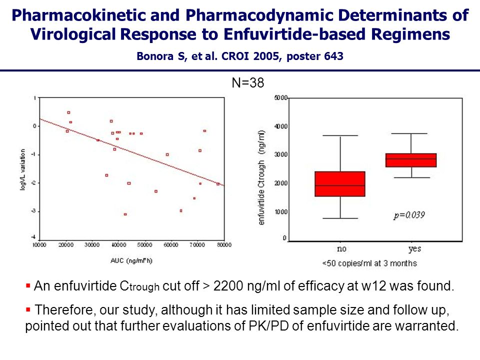 Pharmacokinetic and Pharmacodynamic Determinants of Virological Response to Enfuvirtide-based Regimens Bonora S, et al. CROI 2005, poster 643 An enfuv