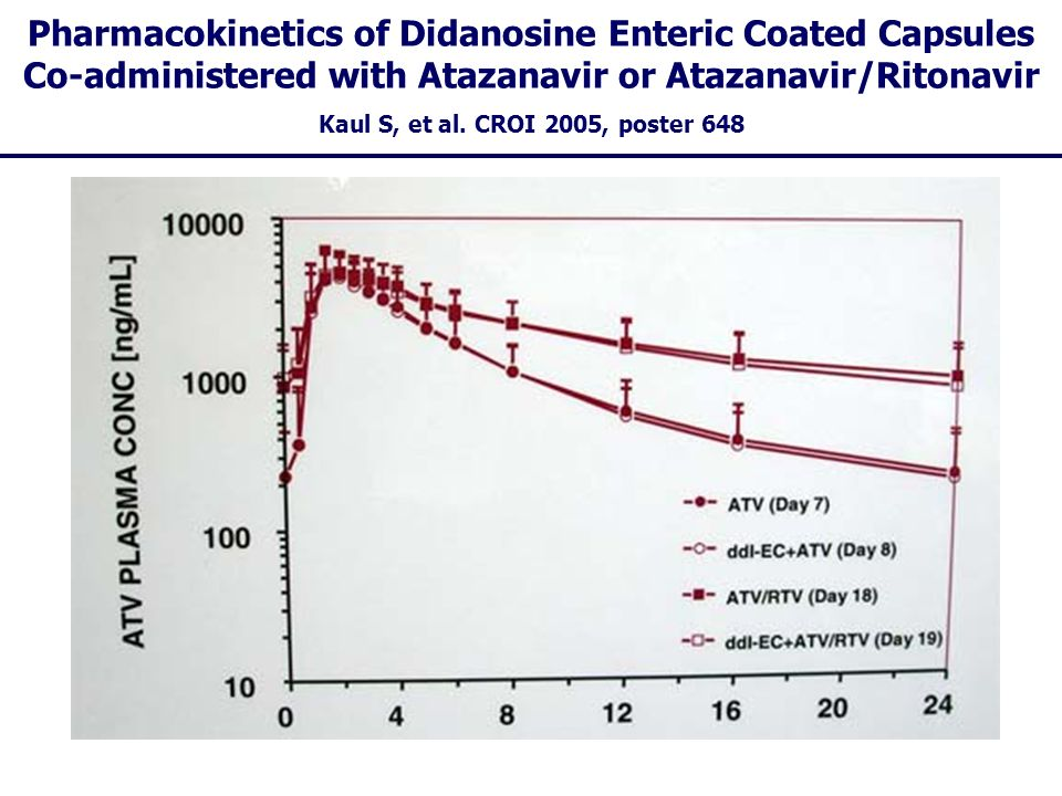 Pharmacokinetics of Didanosine Enteric Coated Capsules Co-administered with Atazanavir or Atazanavir/Ritonavir Kaul S, et al. CROI 2005, poster 648