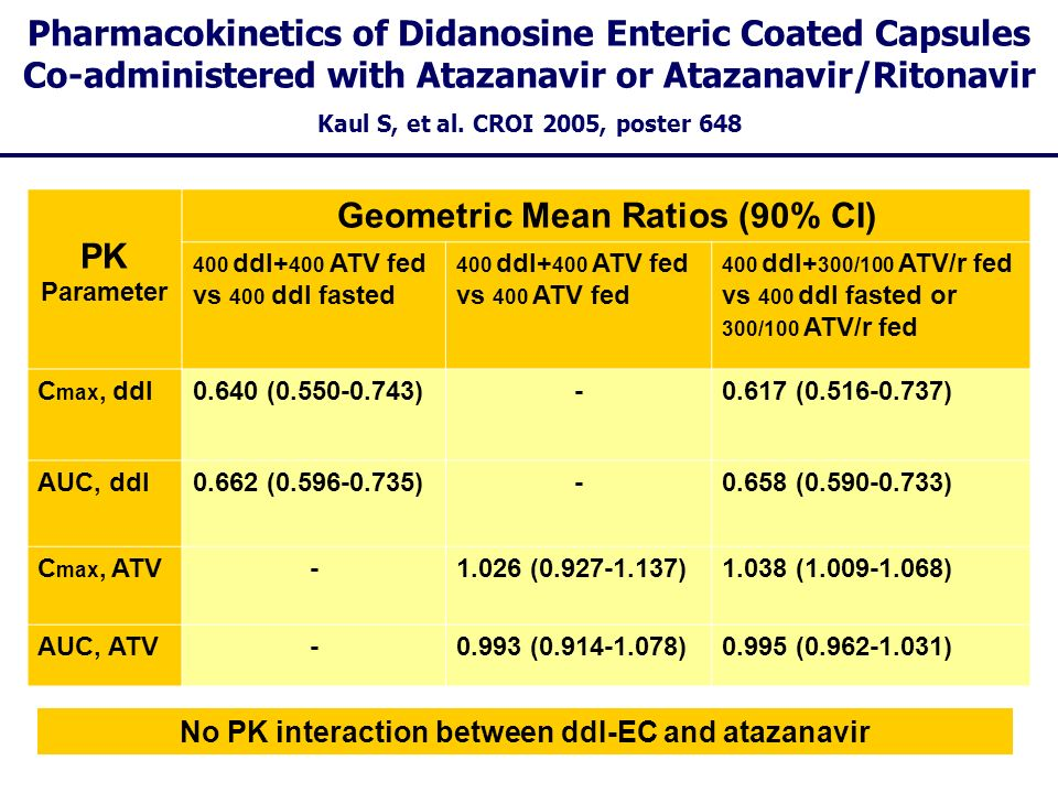 Pharmacokinetics of Didanosine Enteric Coated Capsules Co-administered with Atazanavir or Atazanavir/Ritonavir Kaul S, et al. CROI 2005, poster 648 PK