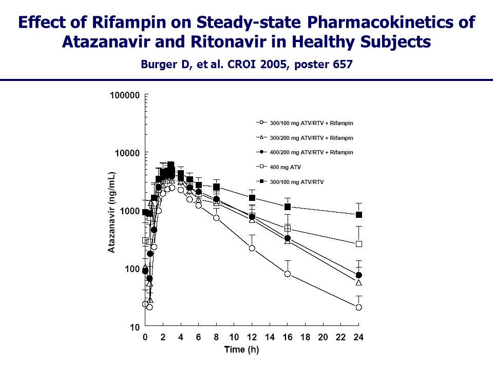Effect of Rifampin on Steady-state Pharmacokinetics of Atazanavir and Ritonavir in Healthy Subjects Burger D, et al. CROI 2005, poster 657
