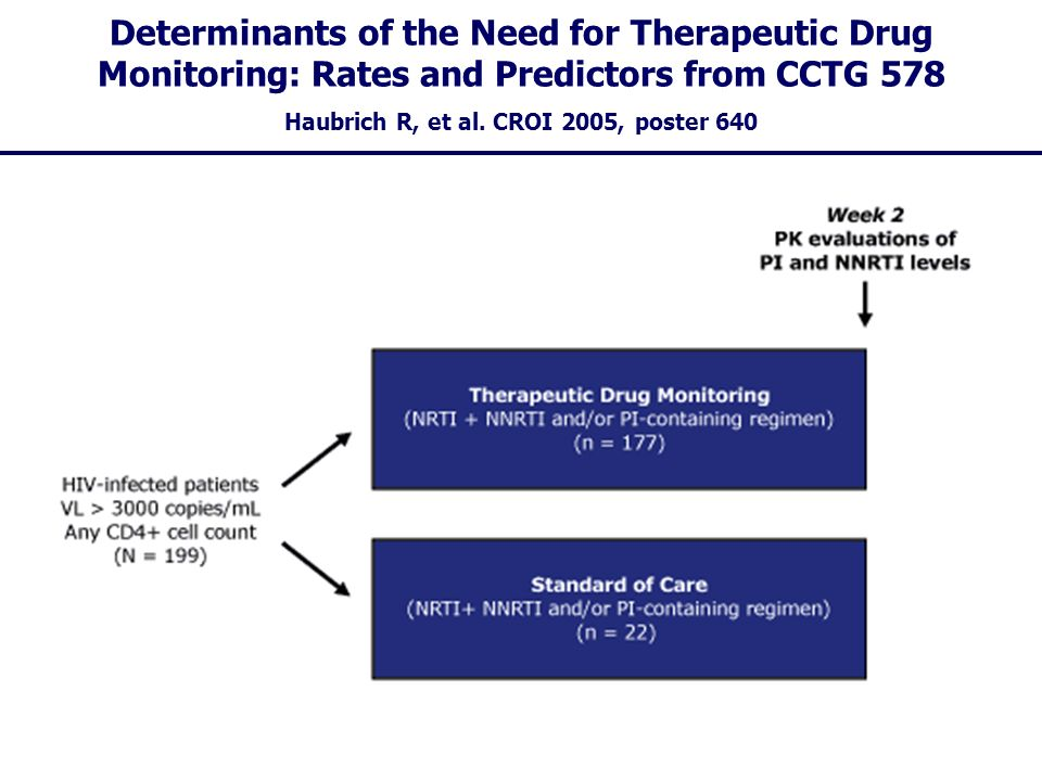 Determinants of the Need for Therapeutic Drug Monitoring: Rates and Predictors from CCTG 578 Haubrich R, et al. CROI 2005, poster 640