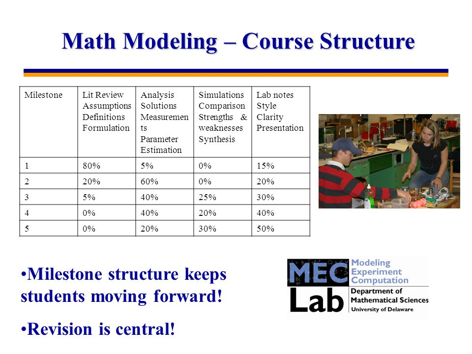 Math Modeling – Course Structure MilestoneLit Review Assumptions Definitions Formulation Analysis Solutions Measuremen ts Parameter Estimation Simulations Comparison Strengths & weaknesses Synthesis Lab notes Style Clarity Presentation 180%5%0%15% 220%60%0%20% 35%40%25%30% 40%40%20%40% 50%20%30%50% Milestone structure keeps students moving forward.