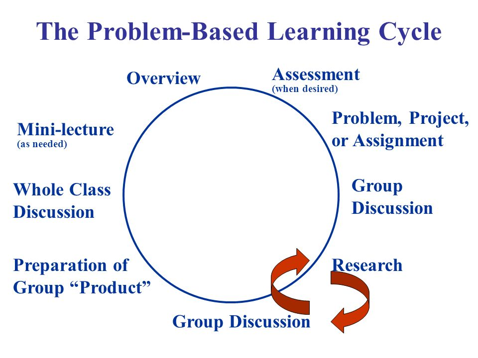 Overview Problem, Project, or Assignment Group Discussion Research Group Discussion Preparation of Group Product Whole Class Discussion Mini-lecture (as needed) Assessment (when desired) The Problem-Based Learning Cycle
