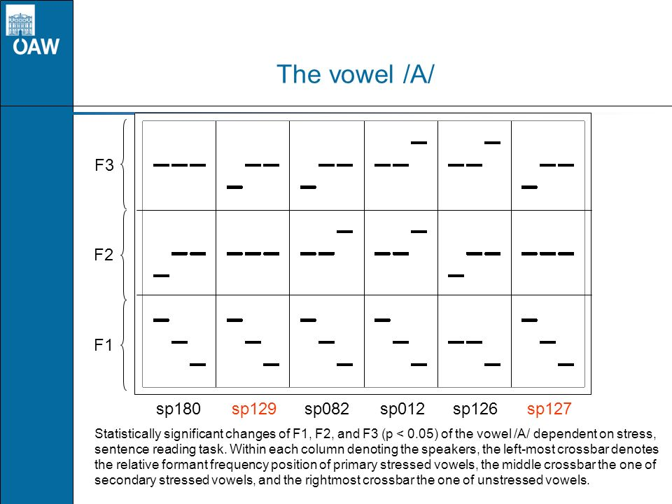 The vowel /A/ F1 F2 F3 sp180sp129sp082sp012sp126 sp127 Statistically significant changes of F1, F2, and F3 (p < 0.05) of the vowel /A/ dependent on st