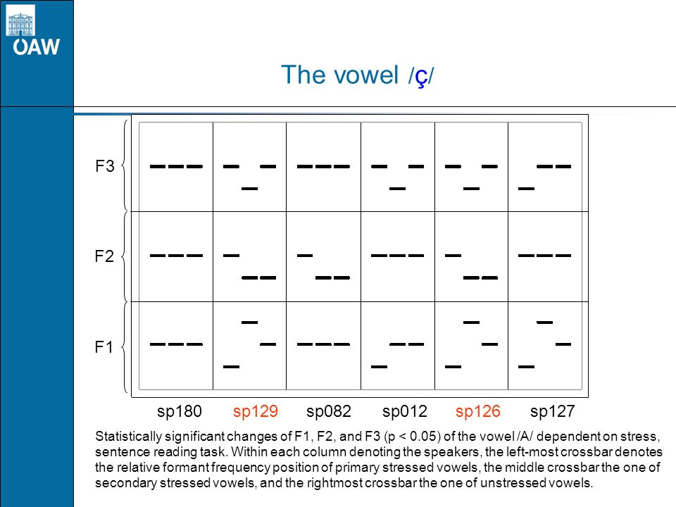 The vowel / ç / F1 F2 F3 sp180sp129sp082sp012sp126 sp127 Statistically significant changes of F1, F2, and F3 (p < 0.05) of the vowel /A/ dependent on