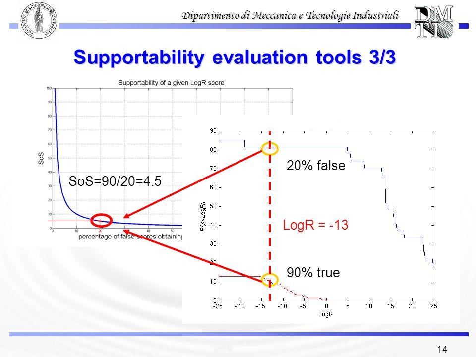 14 Dipartimento di Meccanica e Tecnologie Industriali Supportability evaluation tools 3/3 90% true 20% false SoS=90/20=4.5 LogR = -13