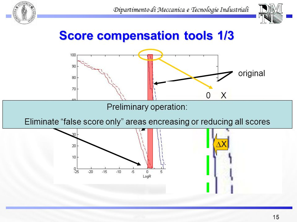 15 Dipartimento di Meccanica e Tecnologie Industriali Score compensation tools 1/3 original translated 0X X Preliminary operation: Eliminate false sco