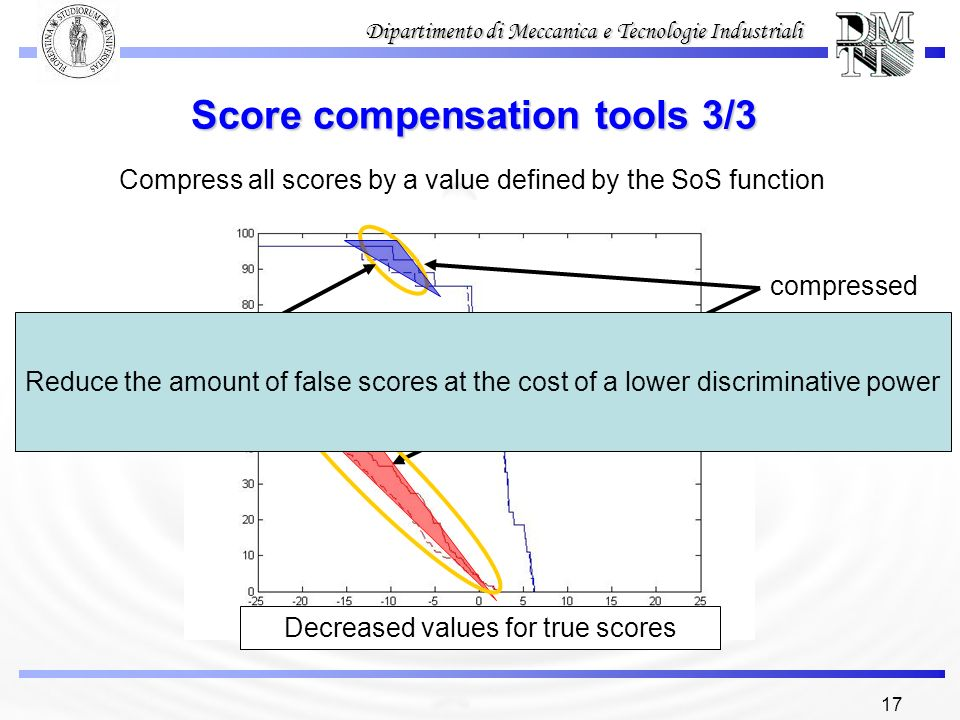 17 Dipartimento di Meccanica e Tecnologie Industriali Score compensation tools 3/3 Compress all scores by a value defined by the SoS function Reduced