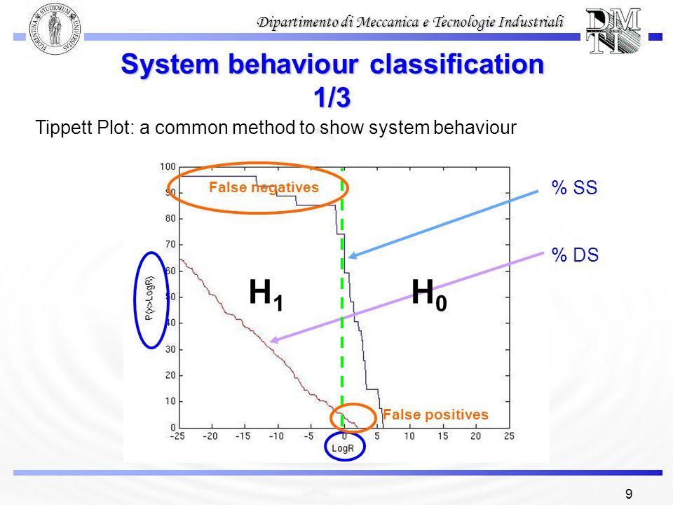 9 Dipartimento di Meccanica e Tecnologie Industriali System behaviour classification 1/3 Tippett Plot: a common method to show system behaviour % SS %