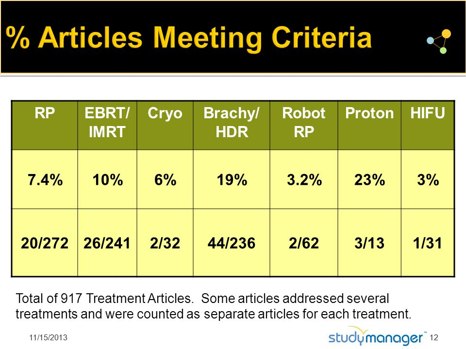 11/15/201312 RP EBRT/ IMRT CryoBrachy/ HDR Robot RP ProtonHIFU 7.4%10%6%19%3.2%23%3% 20/27226/2412/3244/2362/623/131/31 Total of 917 Treatment Article