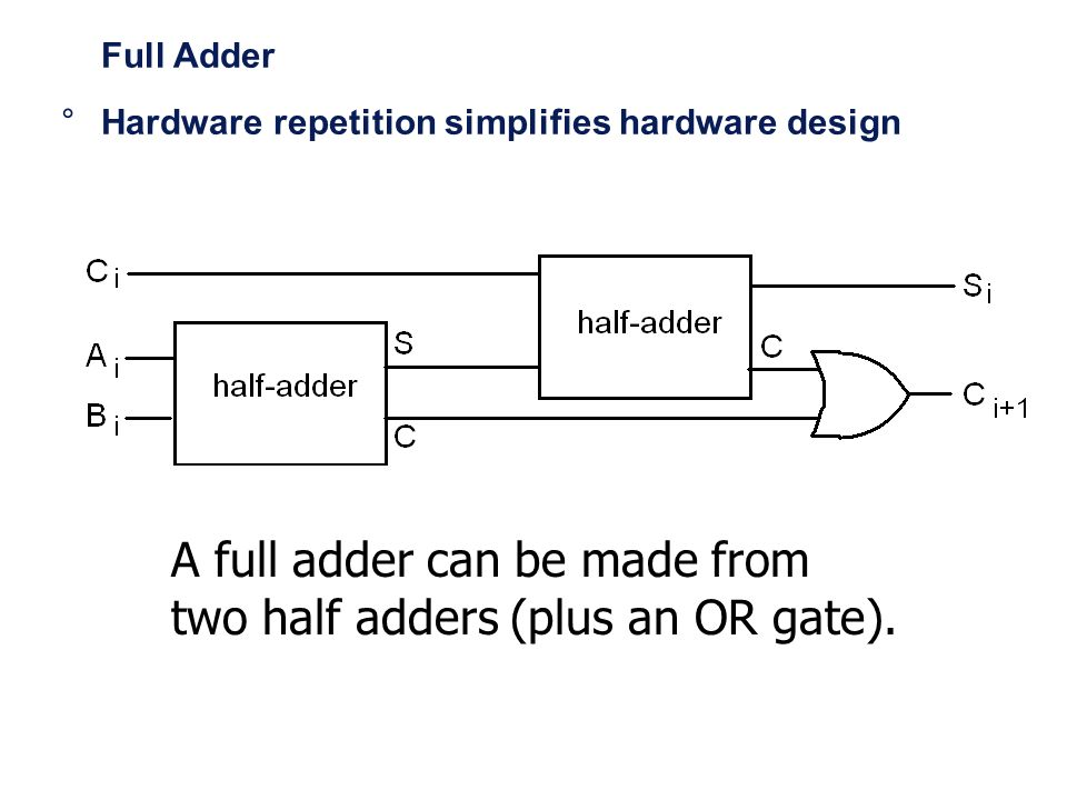 Full Adder A full adder can be made from two half adders (plus an OR gate). °Hardware repetition simplifies hardware design