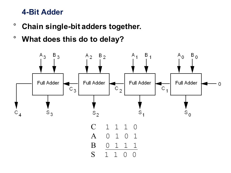 4-Bit Adder C 1 1 1 0 A 0 1 0 1 B 0 1 1 1 S 1 1 0 0 °Chain single-bit adders together. °What does this do to delay?