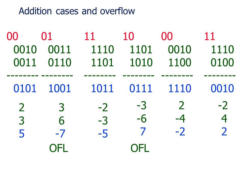 10 1101 1010 -------- 0111 11 1110 1101 -------- 1011 01 0011 0110 -------- 1001 00 0010 0011 -------- 0101 00 0010 1100 -------- 1110 11 1110 0100 --