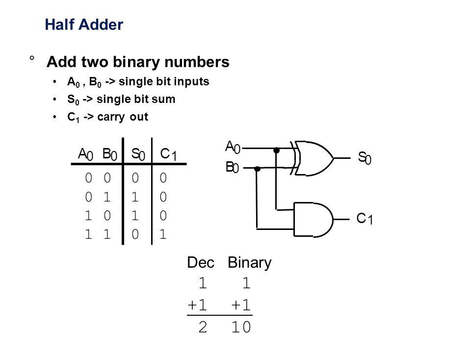 Half Adder CABS 0001 A 0 B 0 S 0 C 1 0 0 0 1 1 0 1 0 1 1 0 1 Dec Binary 1 1 +1 2 10 °Add two binary numbers A 0, B 0 -> single bit inputs S 0 -> singl