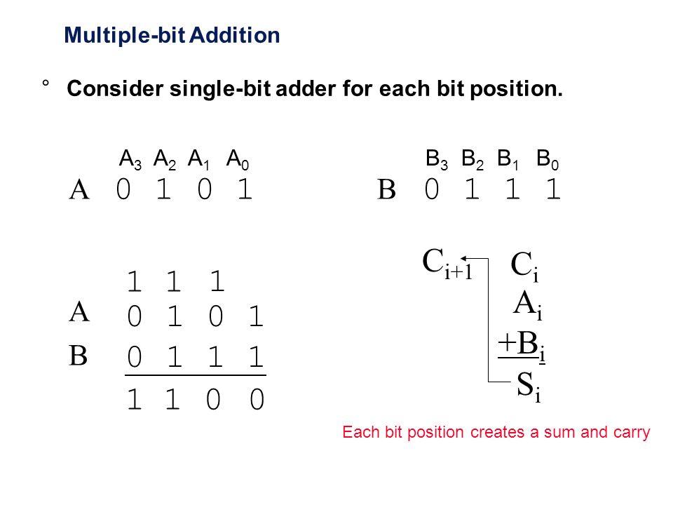 Multiple-bit Addition A 3 A 2 A 1 A 0 0 1 A 0 1 1 1 B 3 B 2 B 1 B 0 B 0 1 0 1 1 1 A B 0 1 0 1 1 1 1 A i +B i C i SiSi C i+1 °Consider single-bit adder