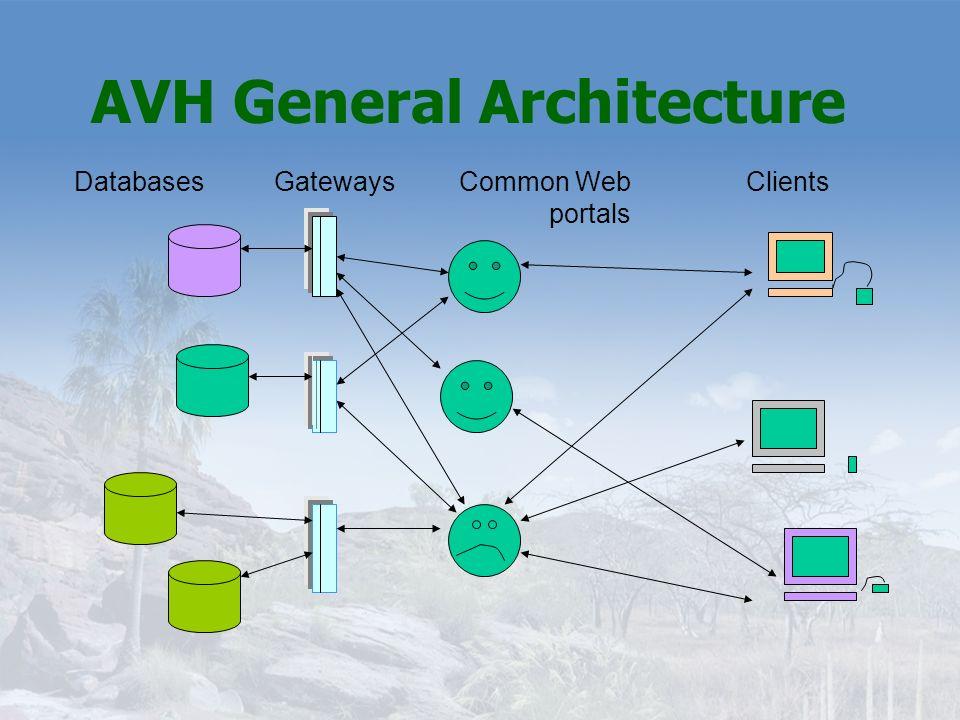 AVH General Architecture ClientsCommon Web portals GatewaysDatabases