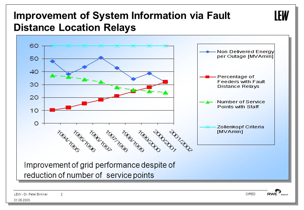 LEW - Dr. Peter Birkner 01.05.2003 2 CIRED Improvement of System Information via Fault Distance Location Relays Improvement of grid performance despit
