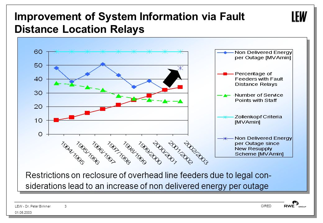 LEW - Dr. Peter Birkner 01.05.2003 3 CIRED Improvement of System Information via Fault Distance Location Relays Restrictions on reclosure of overhead