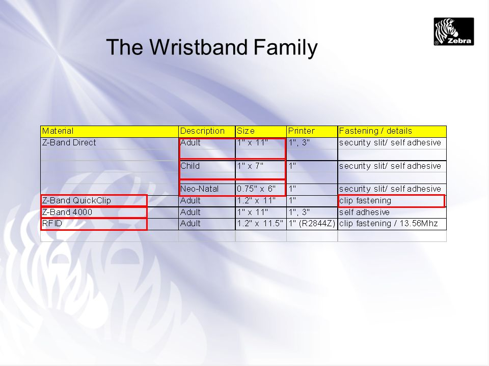 The Wristband Family