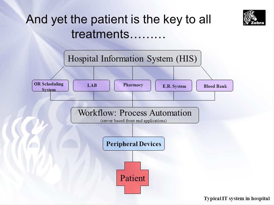 And yet the patient is the key to all treatments……… Hospital Information System (HIS) OR Scheduling System LAB Pharmacy E.R. SystemBlood Bank Workflow