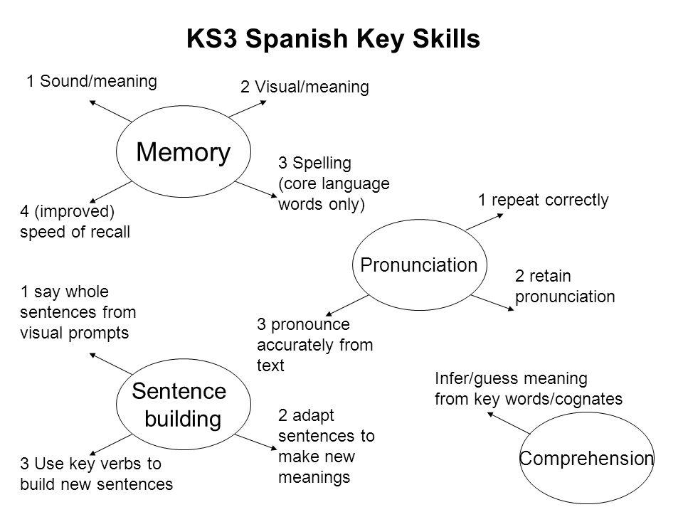 KS3 Spanish Core Language yo – I tú – you él/ella – he/she Usted – you (polite, sing.) nosotros – we vosotros – you (fam.pl.) ellos/ellas – they Usted