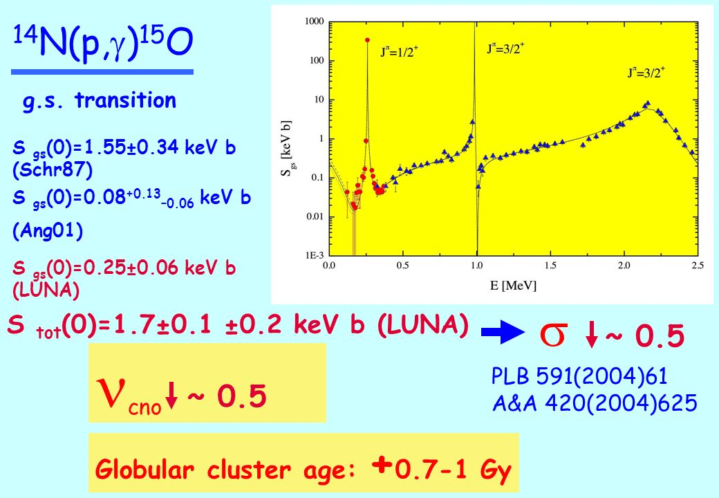 14 N(p, g ) 15 O g.s. transition S gs (0)=0.25±0.06 keV b (LUNA) S gs (0)=1.55±0.34 keV b (Schr87) S tot (0)=1.7±0.1 ±0.2 keV b (LUNA) ~ 0.5 Globular