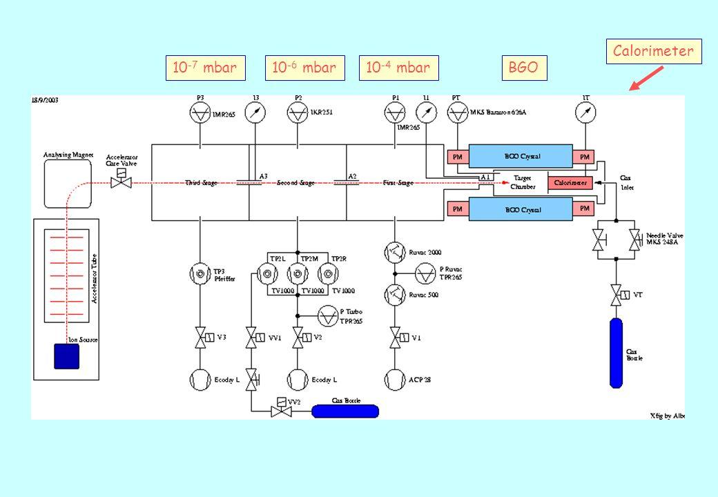 10 -7 mbar10 -6 mbar10 -4 mbar 0.5-2 mbar Windowless gas-target Max 10 mbar Calorimeter BGO