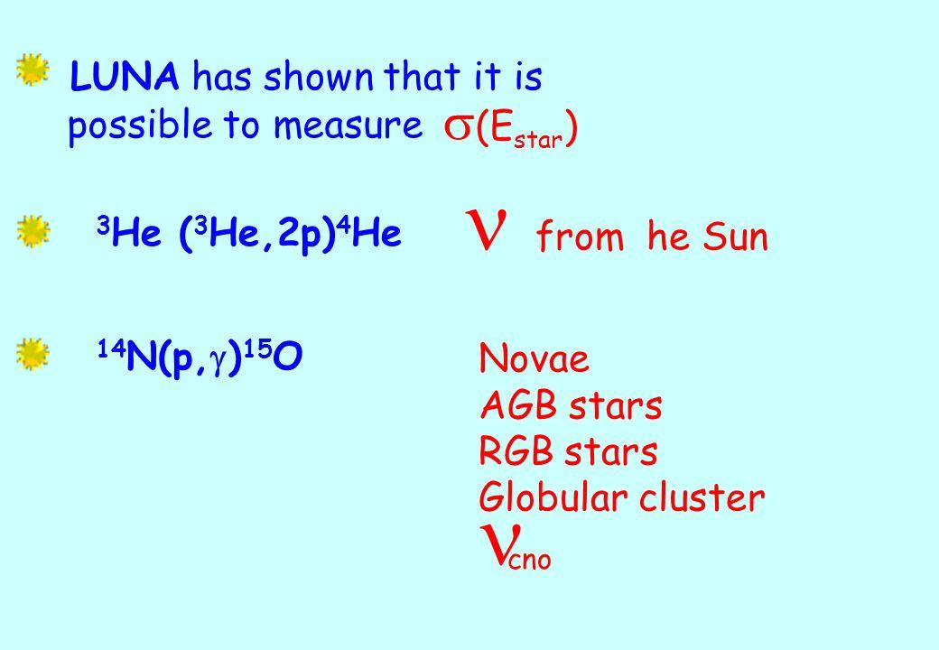 (E star ) LUNA has shown that it is possible to measure 3 He ( 3 He,2p) 4 He from he Sun 14 N(p, g ) 15 O cno Novae AGB stars RGB stars Globular clust