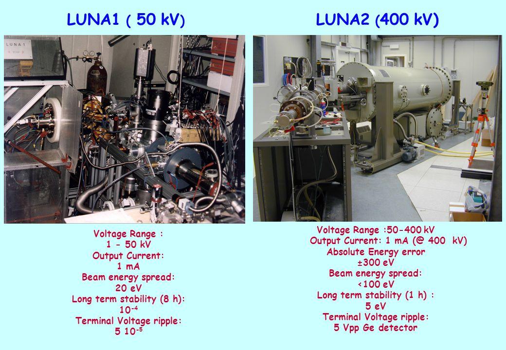 LUNA2 ( 400 kV) Voltage Range :50-400 kV Output Current: 1 mA (@ 400 kV) Absolute Energy error ±300 eV Beam energy spread: <100 eV Long term stability