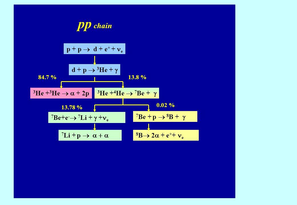 p + p d + e + + e d + p 3 He + 3 He + 3 He + 2p 3 He + 4 He 7 Be + 7 Be+e - 7 Li + + e 7 Be + p 8 B + 7 Li + p 8 B 2 + e + + e 84.7 %13.8 % 13.78 % 0.