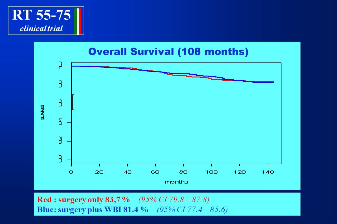RT 55-75 clinical trial Red : surgery only 83,7 % (95% CI 79.8 – 87.8) Blue: surgery plus WBI 81.4 % (95% CI 77.4 – 85.6) Overall Survival (108 months