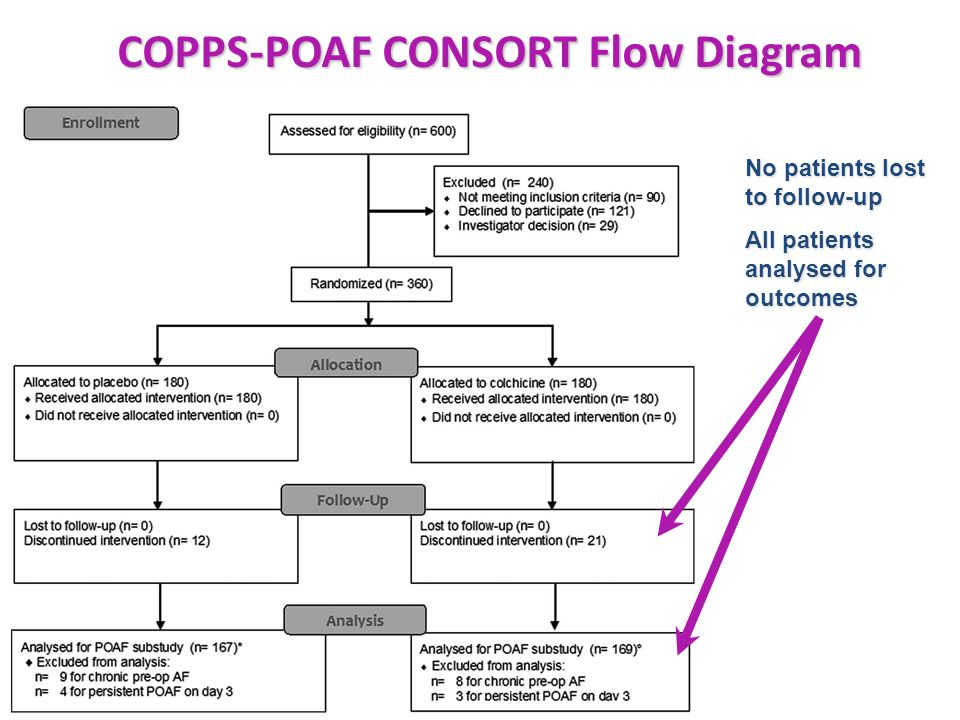 No patients lost to follow-up All patients analysed for outcomes COPPS-POAF CONSORT Flow Diagram