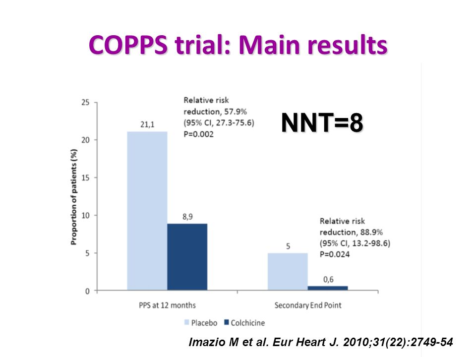COPPS trial: Main results NNT=8 Imazio M et al. Eur Heart J. 2010;31(22):2749-54