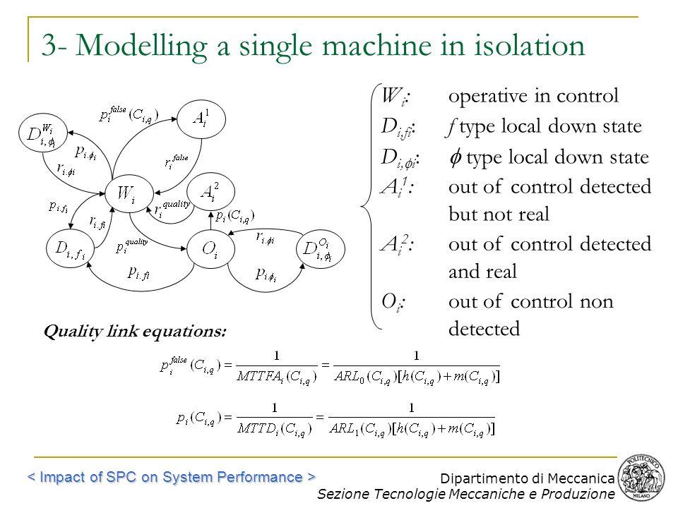 Dipartimento di Meccanica Sezione Tecnologie Meccaniche e Produzione 3- Modelling a single machine in isolation W i : operative in control D i,fi : f