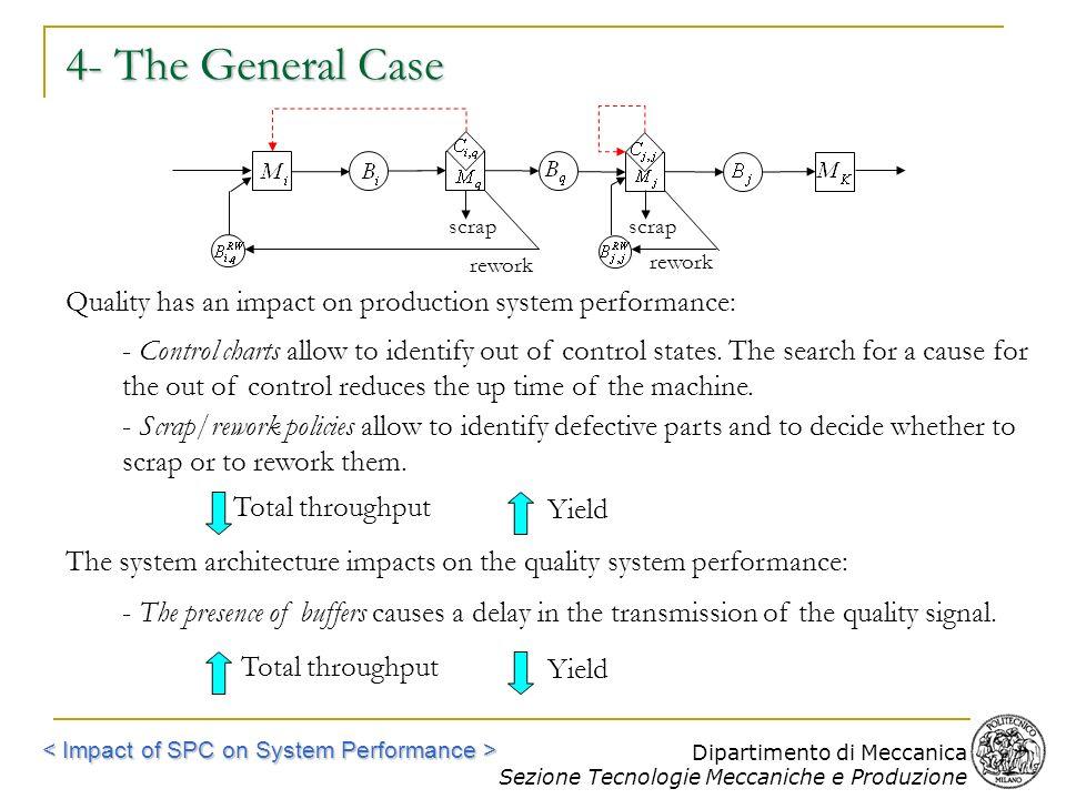 Dipartimento di Meccanica Sezione Tecnologie Meccaniche e Produzione scrap rework scrap 4- The General Case Quality has an impact on production system